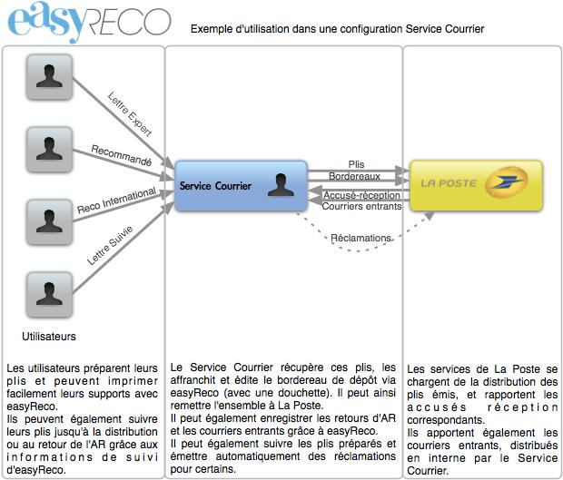 easyReco : administration et service courrier